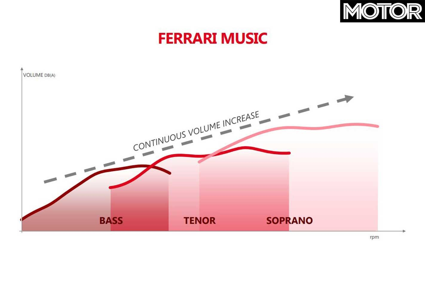 Ferrari Reveals Future Powertrain Plans Engine Diagram As Well Outright Performance Outlined Its Two Priorities Perceived Acceleration And Sound Meaning Both The Feeling Of