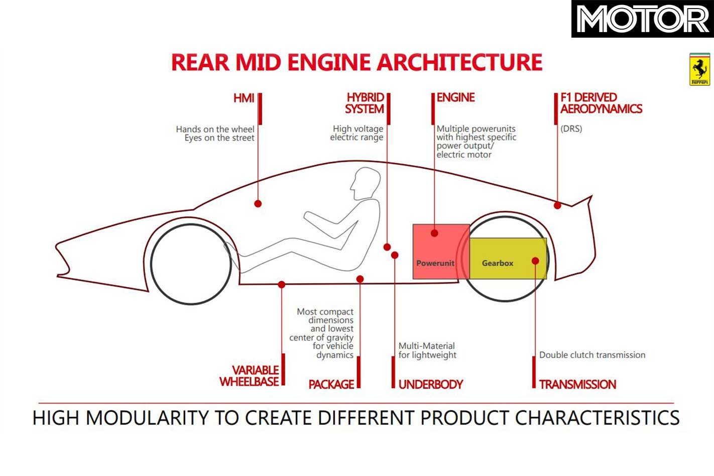 Priorities for the sports car platform include reducing the weight and size  through multi-material underbody and improved packaging, which will be ...