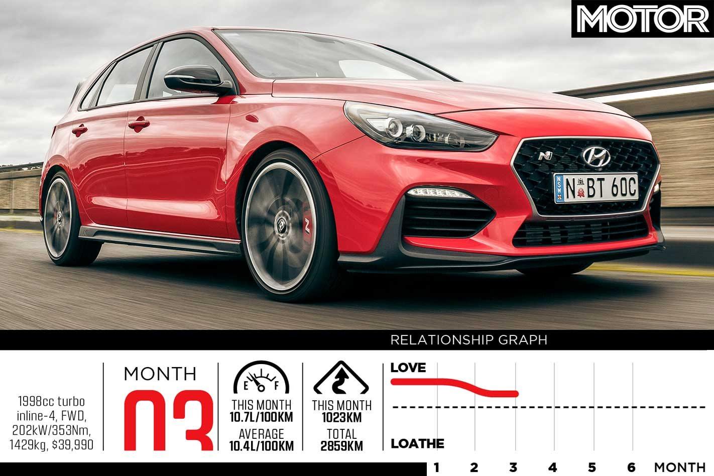 2018 Hyundai i30 N long-term review: Part 3
