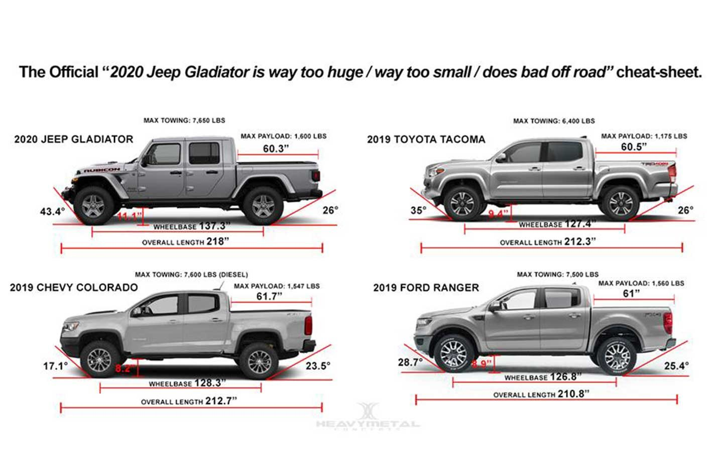 2020 Jeep Gladiator Size Comparison Chart