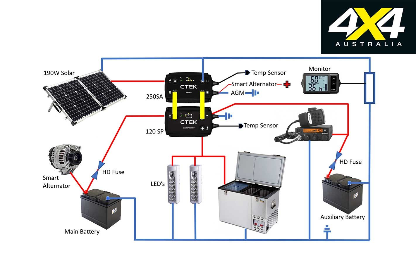 ctek's longevity in the industry ensures it understands the demands placed  on a dual-battery system and how it must integrate into the complex  electronics