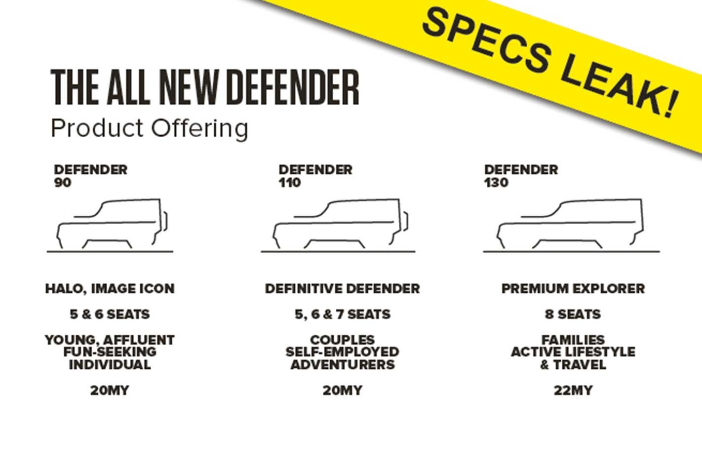 land rover defender specs leaked