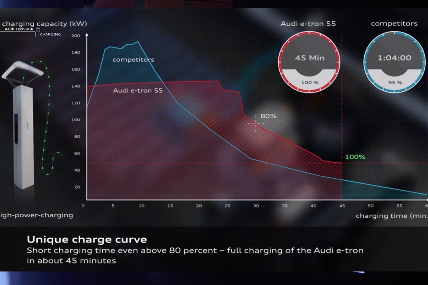 Audi E-Tron charging time versus competitors