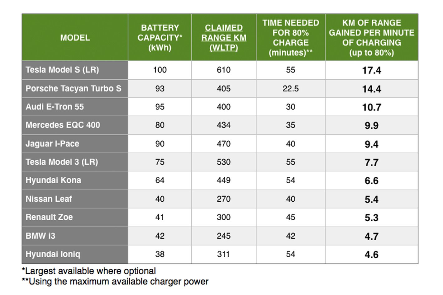 EV charge rate
